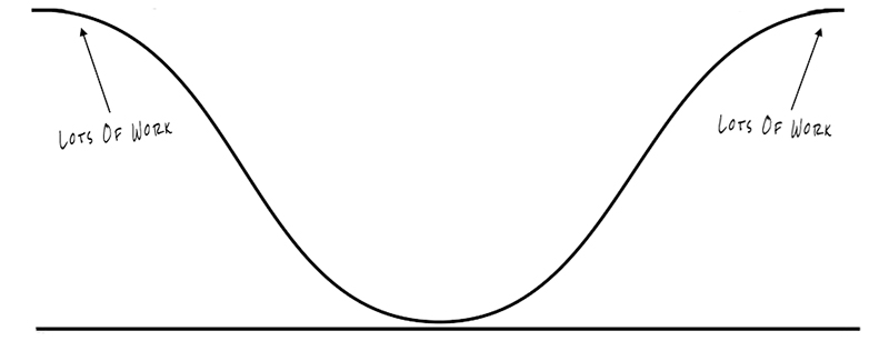 A bell curve of acting opportunities